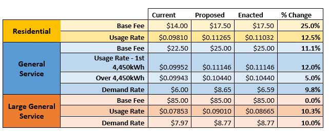 A chart depicting changes with the new kentucky power ruling issued in january 2021.