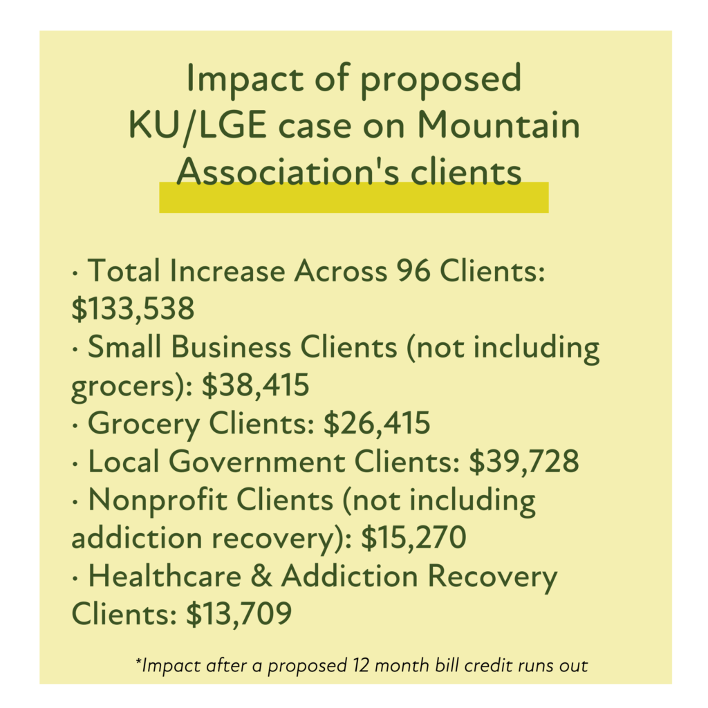 A list of monetary impacts the proposed KU and LGE rate case would have on eastern kentucky clients of the mountain association.